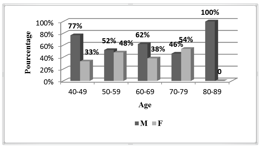 Figure 1. Patient's distribution by age and sex