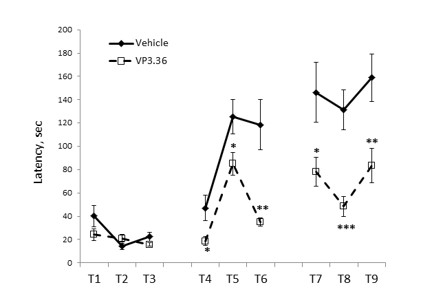Figure 3: VP 3.36 facilitated executive capacities in the Puzzle test. Latencies scored to reach the goal zone during the 9 trials of the Puzzle box test. VP3.36-treated mice faster solved problems at their first occurrence on trial 5 and trial 8 (T5, T8) than vehicle-treated animals. VP3.36-treated animals also better remembered solved obstacles after inter-session intervals on trial 4, and trail 7 (T4, T7) than control group.  * - p < 0.05; ** - p < 0.01; *** - p < 0.001 – in comparison with vehicle-treated mice; N = 8-10 per group