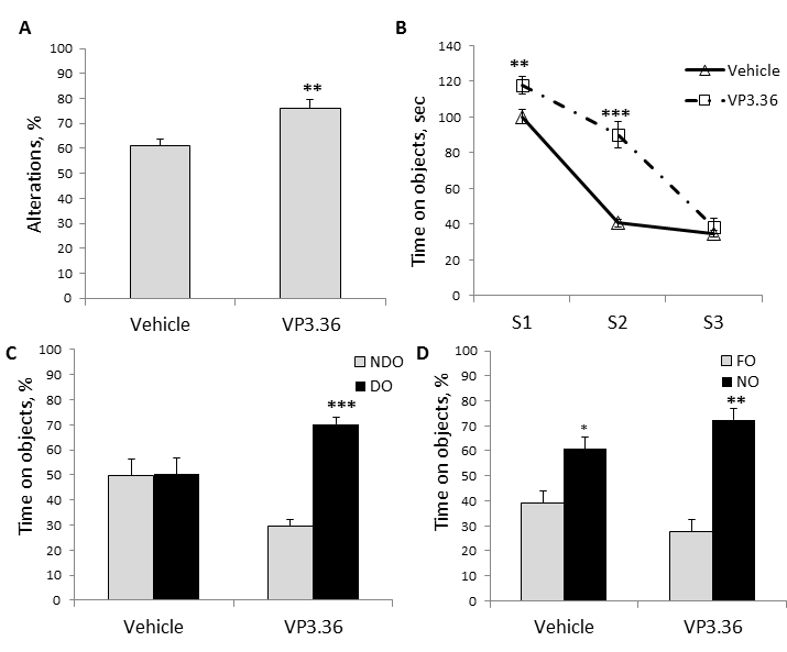Figure 2a-d: VP3.36 enhanced working memory in Y-maze and episodic memory assessed by object recognition test. a. Percent of number of spontaneous alterations assessed in Y-maze during 5-min session in vehicle- and VP3.36-treated mice. VP3.36 significantly increased level of spontaneous alterations with no effect on total number of arm entries. b. Habituation session during 6 minutes (3 sessions (S1-S3) x 2 minutes) in vehicle- and VP3.36-treated mice. c. Percent of time spent on displaced (DO) and non-displaced (NDO) objects and d. Percent of time spent on novel (NO) and familiar (FO) objects in vehicle- and VP3.36-treated mice after habituation to the objects. Mice given VP3.36 but not vehicle, were able to distinguish DO vs NDO, spending more time of DO, whereas both treated groups of animals recognized NO. * - p < 0.05; ** - p < 0.01; *** - p < 0.001 – in comparison with vehicle-treated mice; N = 7-9 per group.