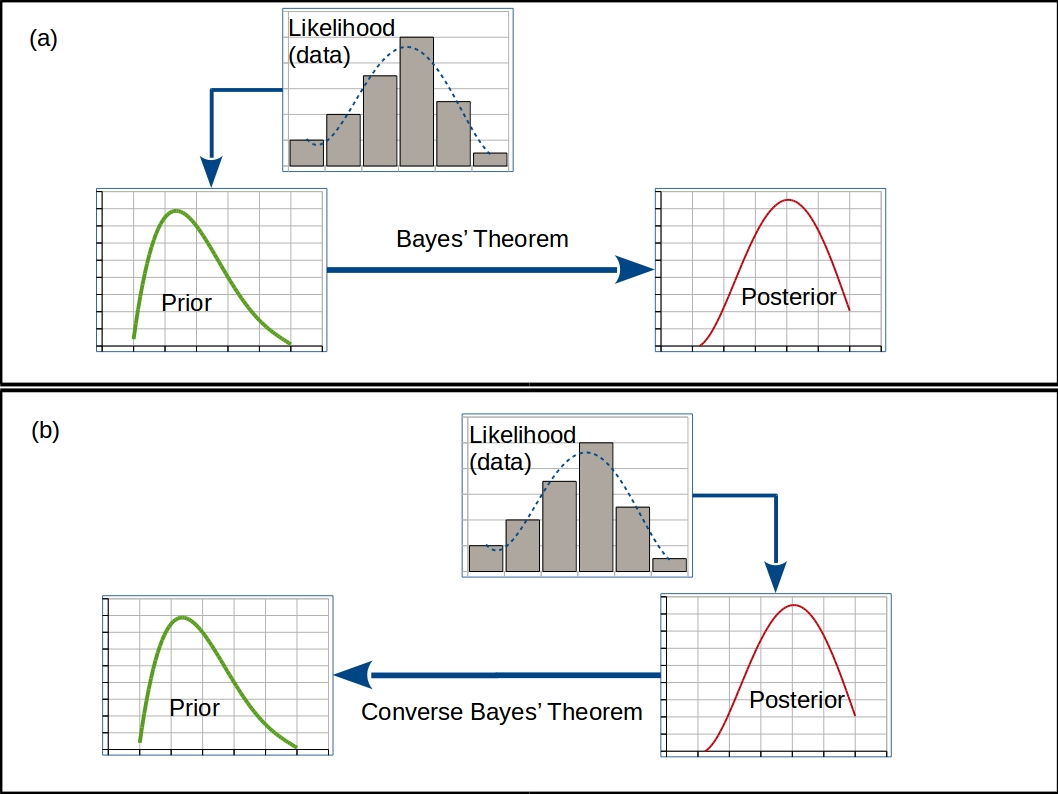 Figure 3. The Two Kinds of Inference due to Bayes. A schematic illustration of the two Bayesian inference processes: (a) the (Forward) Bayes' Inference based on Bayes' Theorem; a celebrated and standard hypothesis testing 'toolbox'. (b) The Inverse Bayes Inference process based on the Converse Bayes' Theorem; where, from a given posterior probability distribution and the likelihood, compatible prior probability distributions and their degree of plausibility can be 'guessed'.