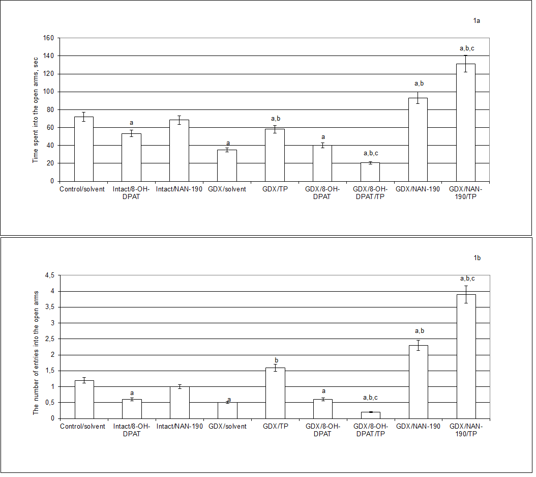 Figure 1. Effects of 8-OH-DPAT or NAN-190 chronic treatment on anxiety-like behavior of gonadectomized male rats in the elevated plus maze. a - P < 0.05 as compared to the control group of intact sham-operated rats, b - P < 0.05 as compared to the gonadectomized (GDX) male rats treated with oil solvent, c -  P < 0.05 as compared to the gonadectomized (GDX) male rats treated with testosterone propionate (TP). Two weeks after gonadectomy, GDX rats were subjected by treatments with the solvent, TP (0.5 mg/kg, s.c.), 8-OH-DPAT (0.05 mg/kg, s.c.), NAN-190 (0.1 mg/kg, i.p.), 8-OH-DPAT in a combination with TP or NAN-190 in a combination with TP during 14 days. Each group comprised a minimum of 10 rats. All values were expressed as mean ± S.E.M. Comparisons between values were performed using two-way ANOVA test with between-subject factors of hormone conditions (GDX or GDX plus TP) and drug treatment (8-OH-DPAT or NAN-190) followed by Dunnett's test for multiple comparisons post-hoc test.