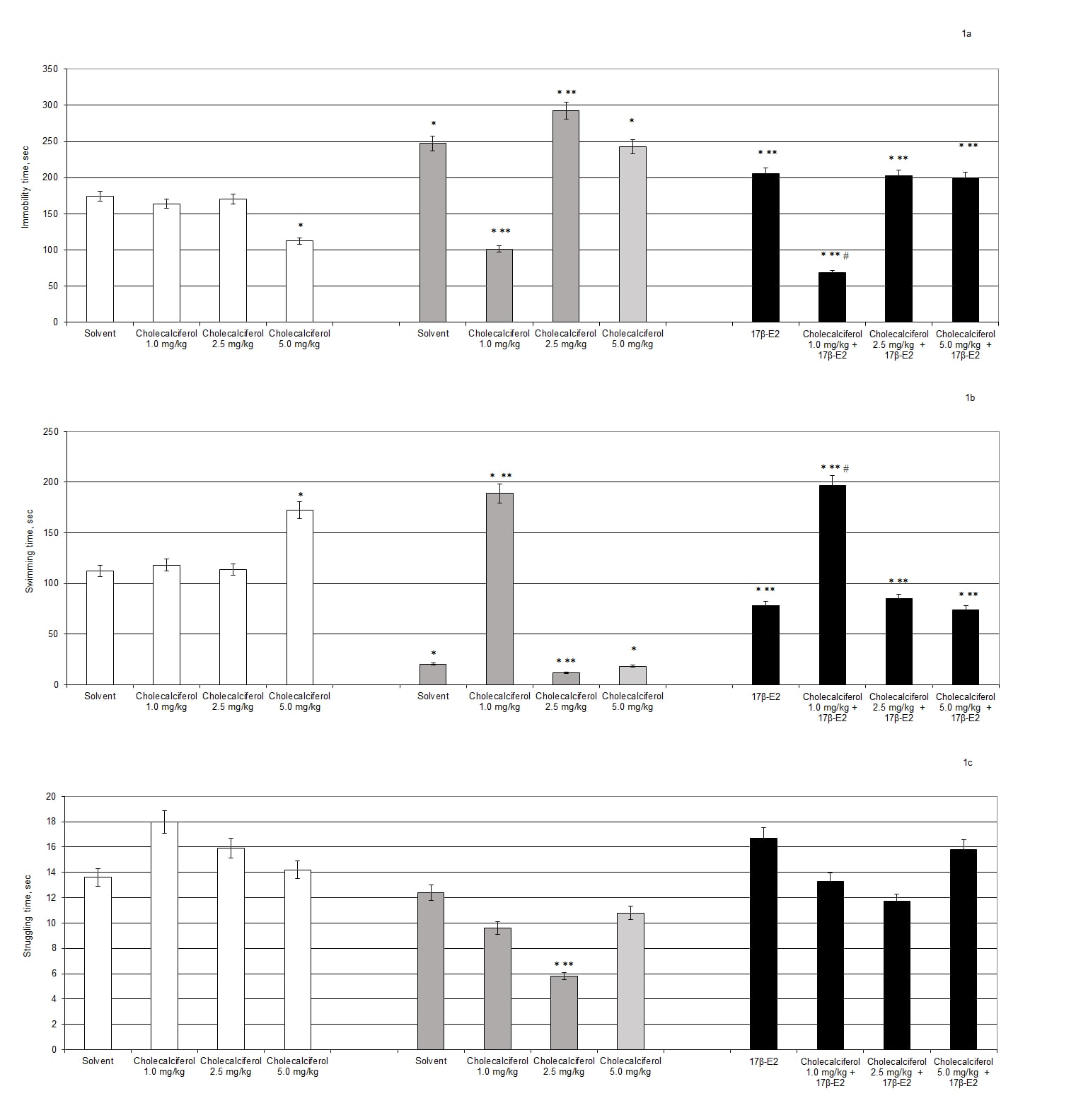 Figure 1. Effects of cholecalciferol administration on depression-like behavior of ovariectomized (OVX) rats following long-term estrogen deficiency in the forced swimming test.  (a) – immobility time, sec; (b) – swimming time, sec; (c) – struggling time, sec.  * - P < 0.05 as compared to the control group of sham-operated rats, # - P < 0.05 as compared to the OVX rats treated with solvent, ## - P < 0.05 as compared to the OVX rats treated with 17β-estradiol. Each group comprised a minimum of 8 rats. Cholecalciferol was given at 1.0, 2.5 or 5.0 mg/kg/day, s.c., once daily, for 14 days. 17β-Estradiol (17β-E2) was given at 0.5 µg/rat, s.c., once daily, during 14 days.