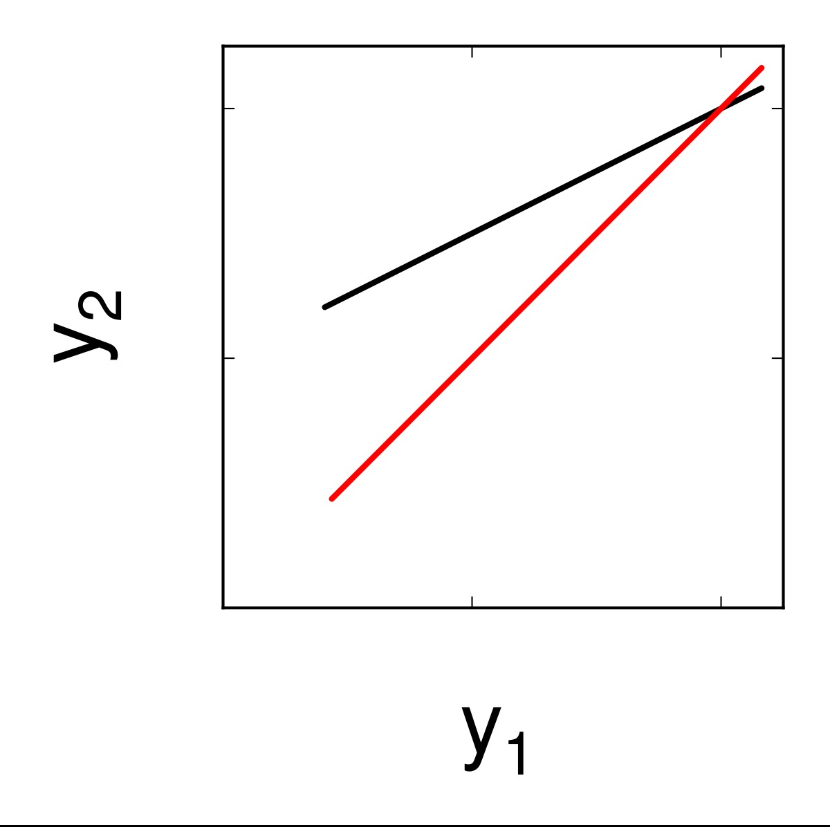 Figure 1: Two coupled neurons (schematic diagram at left panel). Synchronization manifold (black line for CS and red line for GS) is projected in the y1-y2 plane at right panel. Parameters are chosen in the chaotic dynamical regions for both the systems: a = 3, I = 3.25, d = 5, µ = 0.006, r = 4, c = 1.6, b1 = 0.5, b2 = 1. ɛ1 = 0.45 and ɛ2 = 1.
