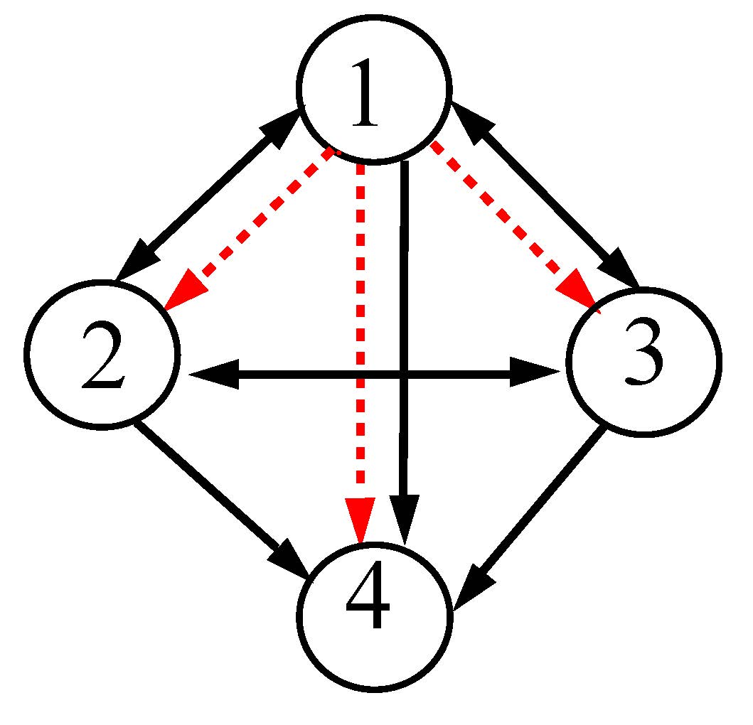 Figure 3: A 4-node network motif (left panel). Solid (black) and dashed (red) arrows represent self- and cross-coupling links, respectively. Right panel: projection of synchronization hyperplanes. Color arrows show rotation along the transverse direction to their respective hyperplanes. Parameters are b1=1, b2=2, b3=3, b4=4, respectively, for black, blue, green and red hyperplanes.    and  .