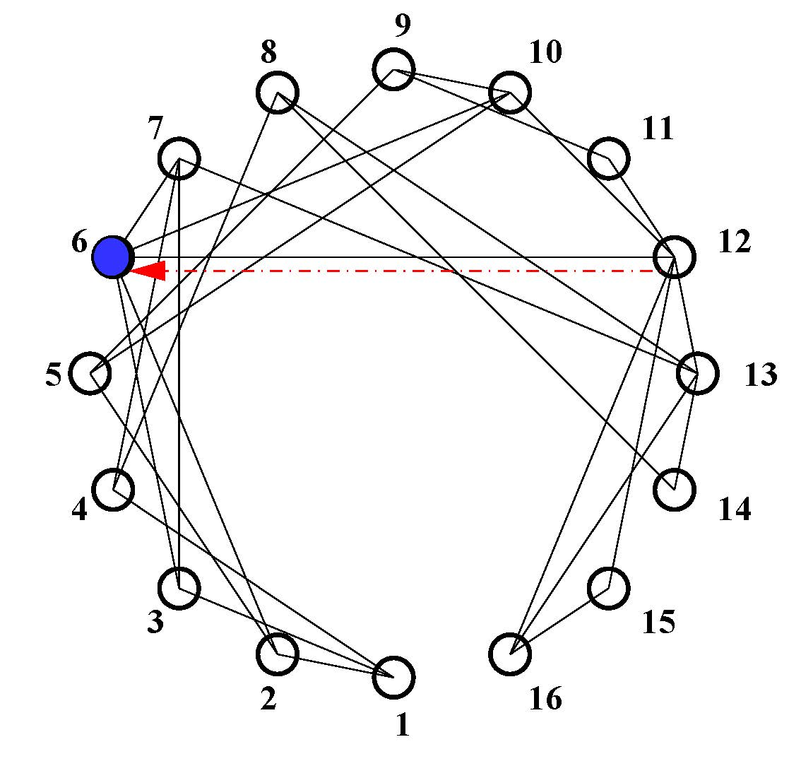 Figure 4: Upper panel shows schematic diagram of a network. Node-6 (blue node) is perturbed while all other nodes have identical parameters. To restore synchrony only one directed cross-coupling link (dashed red arrow) is added to node-6 from a neighbor node-12. In the lower panel, time series of the synchronization error (err) shows that in absence of the cross-coupling link ( ), synchrony is lost when node-6 is perturbed (b ≠ b6 = 2). At t ≥ 3000, one directed cross-coupling link ( ) is added from node-12 to node-6, synchrony is restored (err = 0) in the network.