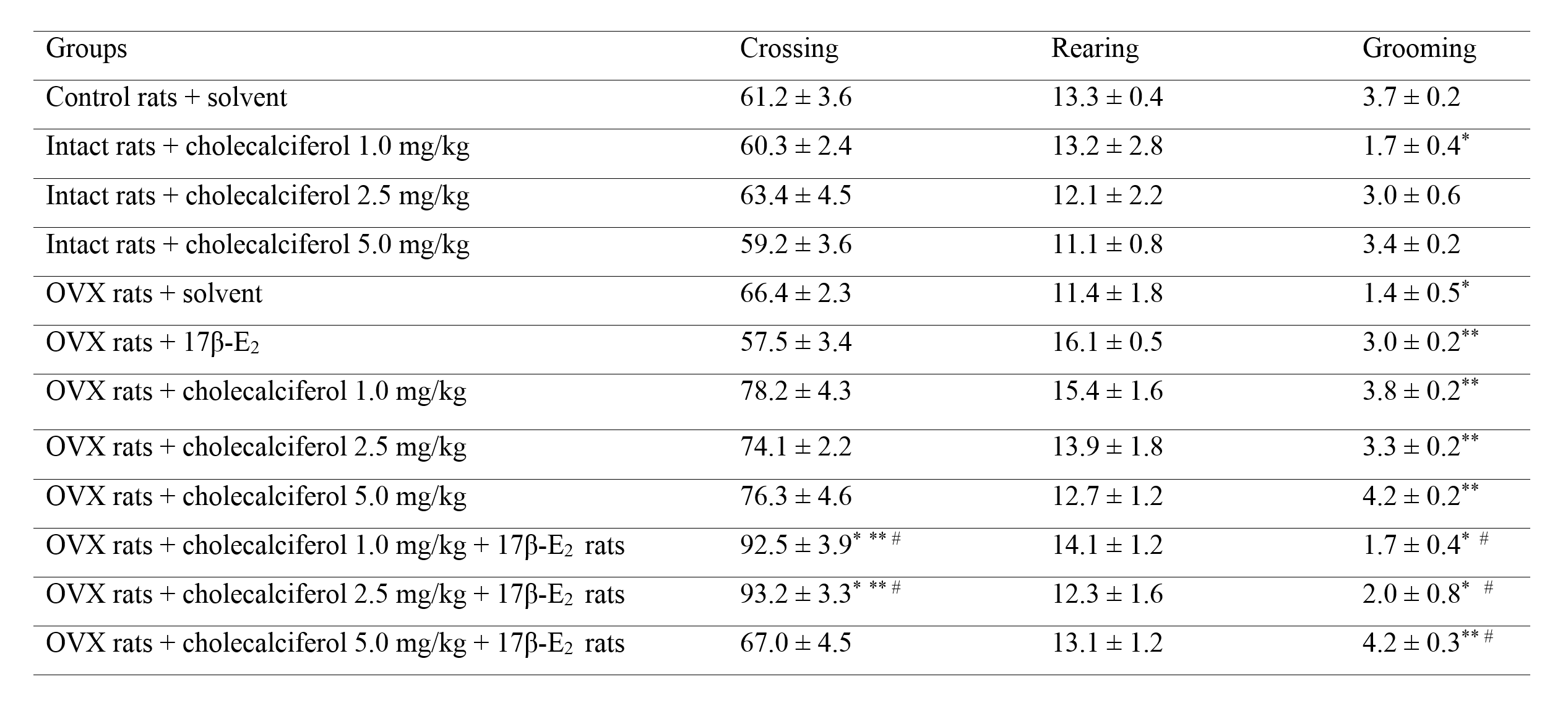 Table 2. Effects of chronic cholecalciferol administration on behavior of OVX females and OVX females treated with 17β-estradiol after long-term absence of estrogen in the open filed test during 5 min