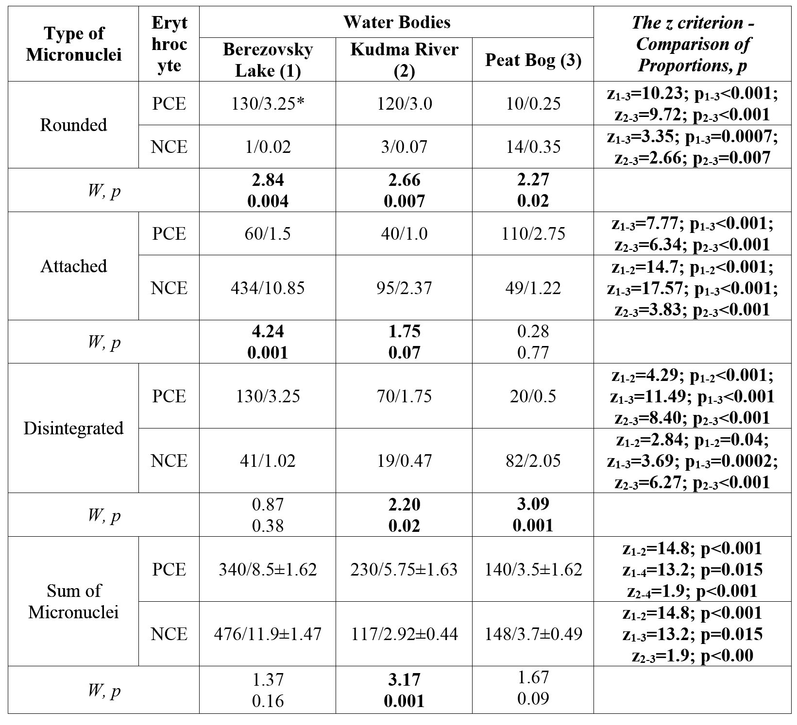 Table 1. Comparison of Pelophylax ridibundus Populations by the Micronuclei Content